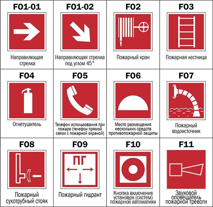 Знаки пожарной безопасности F01 - F11